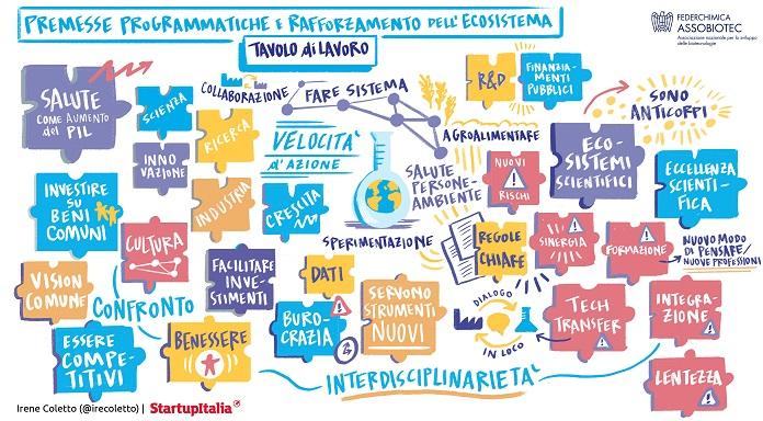 Prima Tappa Del Progetto Biotech Voluto Da Assobiotec Federchimica
